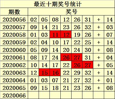 [公益彩票]易衍双色球第20066期:红胆参考14 30