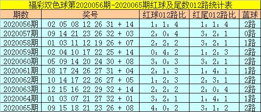 [公益彩票]易阳指双色球第20066期:排除2路蓝球