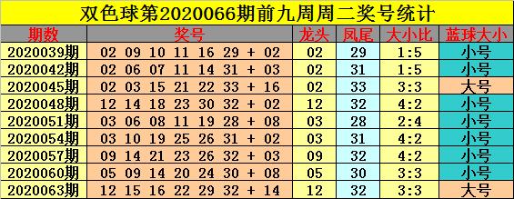 [公益彩票]钟玄双色球第20066期:看好小号蓝球