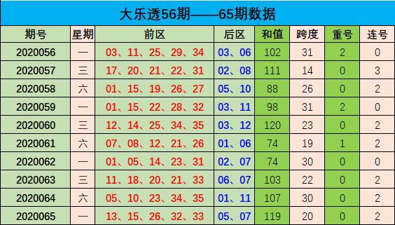 [公益彩票]周航大乐透第20066期:前区重防高位跨度
