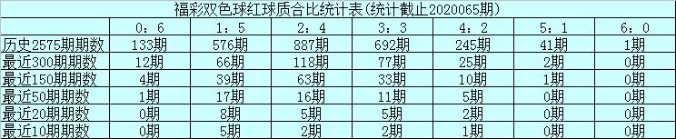 [公益彩票]玉苍双色球第20066期:质数红球逐渐转温