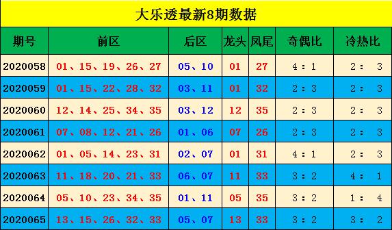 [公益彩票]阿king大乐透第20066期:推荐冷热比2-3