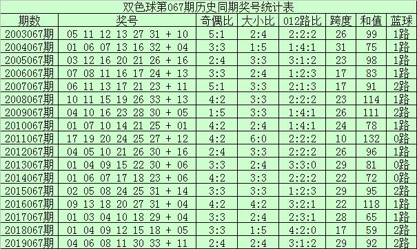 [公益彩票]李真人双色球第20067期:预计奇偶比为4-2