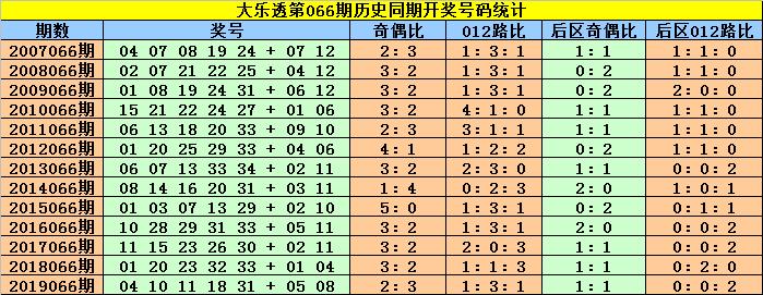 [公益彩票]赵灵芝大乐透第20066期:后区杀号09 10