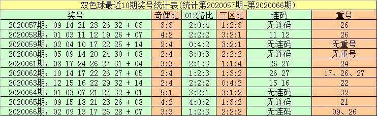 [公益彩票]暗皇双色球第20067期:预测2路红球热出