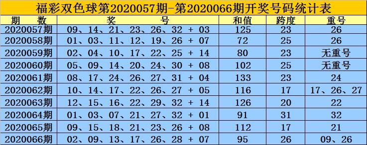 [公益彩票]黄岛主双色球第20067期:参考跨度29