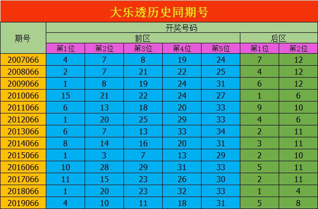 [公益彩票]安阳大乐透第20066期:推荐奇偶比3-2