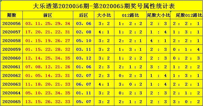 [公益彩票]杨天大乐透第20066期:后区看奇奇组合