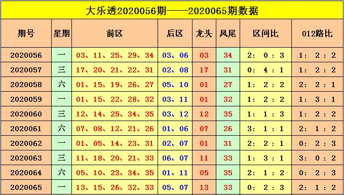[公益彩票]云飞大乐透第20066期:2路码凤尾热出