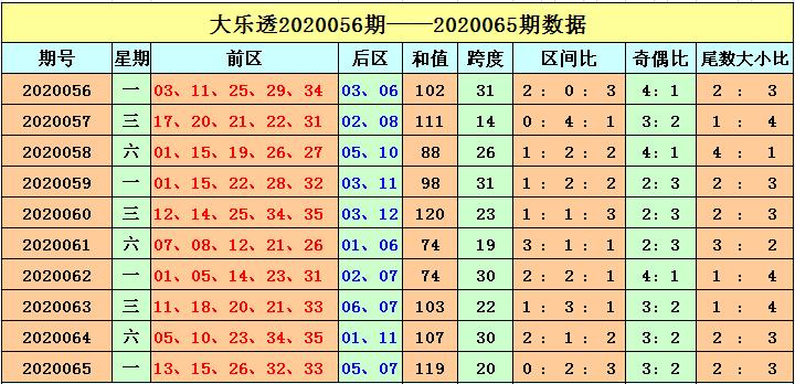 [公益彩票]刘海大乐透第20066期:奇偶比关注2-3