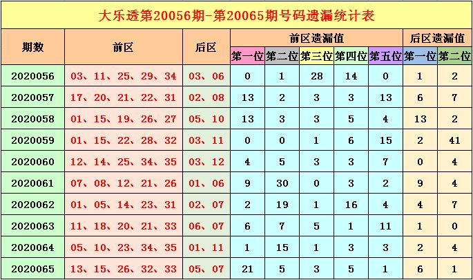 [公益彩票]福哥大乐透第20066期:后区杀码01 04