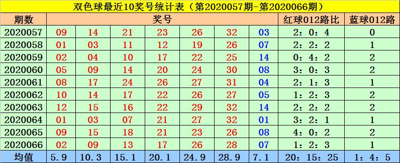 [公益彩票]菲姐双色球第20067期:精选蓝球推荐12