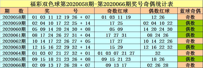 [公益彩票]李晓天双色球第20067期:参考奇偶比3-3