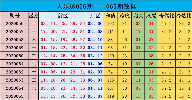 [公益彩票]沈昊大乐透第20066期:推荐冷热比1-4