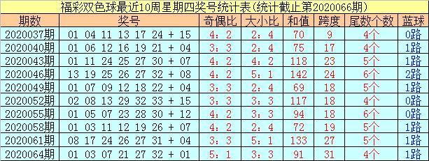 [公益彩票]阿财双色球第20067期:红球大小比3-3