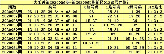 [公益彩票]张大师大乐透第20066期:前区杀号29 31