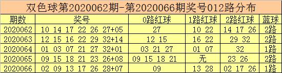 [公益彩票]彩客双色球第20067期:独蓝推荐02
