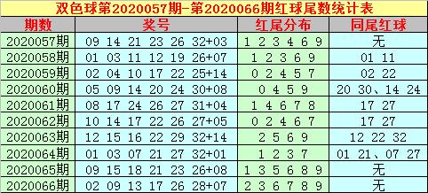 [公益彩票]大玩家双色球第20067期:红球双胆21 31