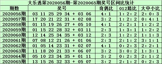 [公益彩票]郑飞大乐透第20066期:前区杀码06 07
