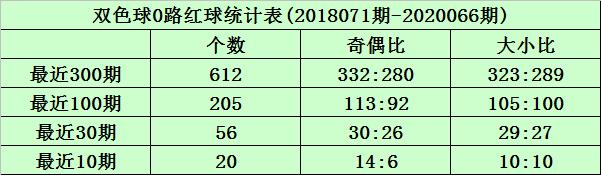 [公益彩票]沧海双色球第20067期:012路比3-1-2