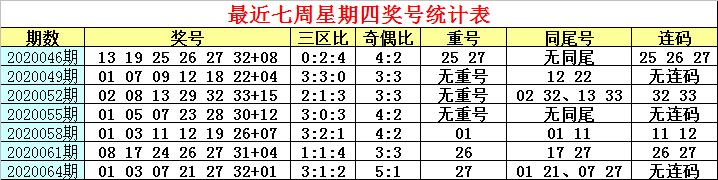 [公益彩票]白姐双色球第20067期:三区比关注2-2-2