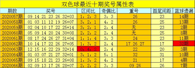 [公益彩票]芦阳清双色球第20067期:奇数红球走热