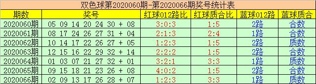 [公益彩票]赢四海双色球第20067期:合数蓝球回补