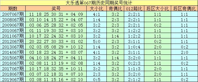 [公益彩票]刘科大乐透第20067期:前区偶数号热出