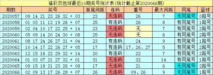 [公益彩票]潇洒哥双色球第20067期:红球必杀尾数6