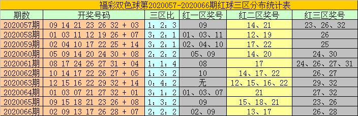 [公益彩票]耀阳双色球第20067期:防红二区转冷
