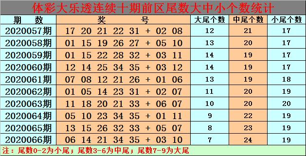 [公益彩票]白小姐大乐透第20067期:前区中尾号热出