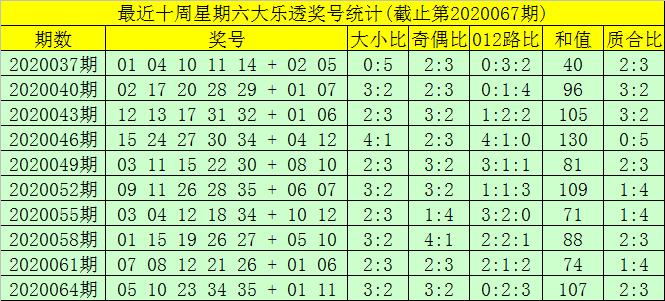 [公益彩票]大飞大乐透第20067期:前一区参考03