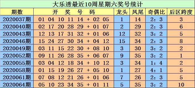 [公益彩票]江明大乐透第20067期:防后区跨度走小
