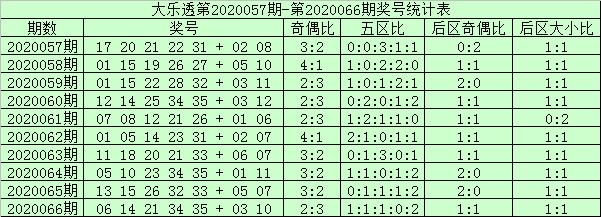 [公益彩票]阿财大乐透第20067期:后区首位关注06