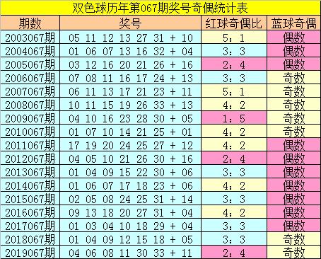 [公益彩票]张大师双色球第20067期:防出偶数龙头