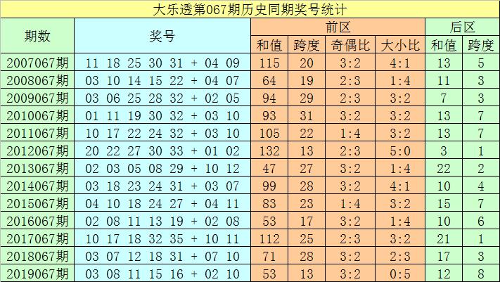 [公益彩票]聂飞云大乐透第20067期:前区跨度参考30