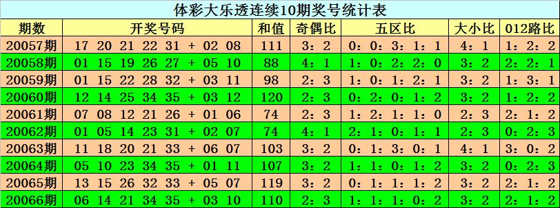 [公益彩票]阿旺大乐透第20067期:后区防全大组合