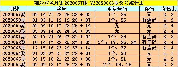 [公益彩票]龙山双色球第20067期:防冷码蓝球解冻