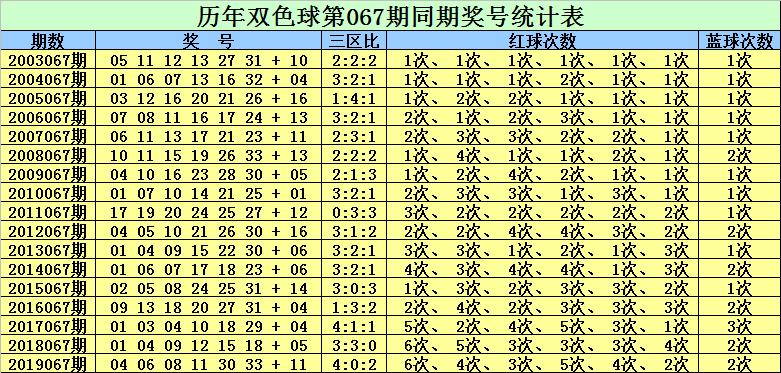 [公益彩票]赵灵芝双色球第20067期:红三区转冷