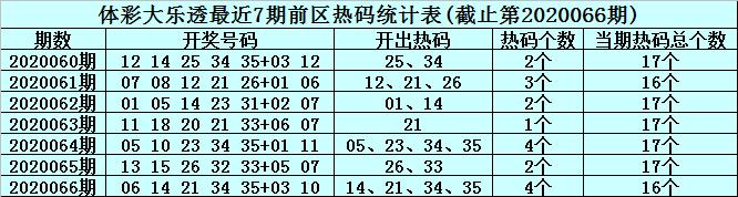 [公益彩票]李君大乐透第20067期:前去精选温码19