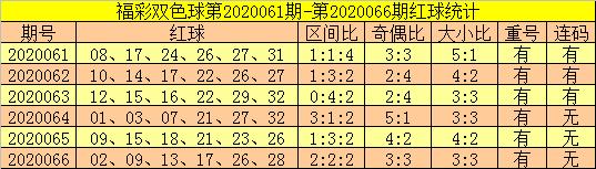 [公益彩票]郑飞双色球第20067期:红球大号火爆