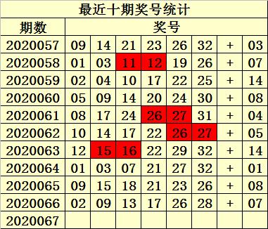 [公益彩票]易衍双色球第20067期:独蓝参考06