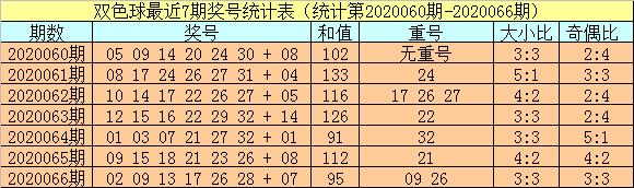 [公益彩票]小霸王双色球第20067期:红球重号参考13