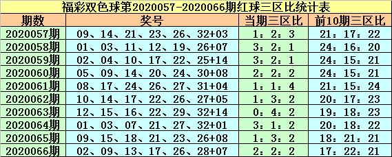 [公益彩票]紫荆花双色球第20067期:红三区比1-1-4