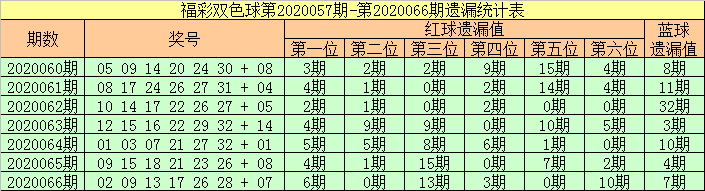 [公益彩票]张强双色球第20067期:重防热码蓝球