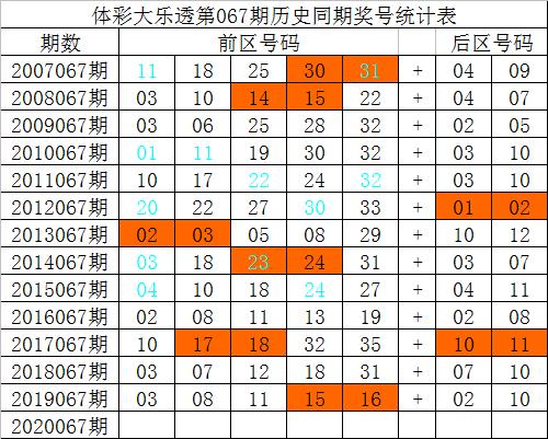 [公益彩票]祥子大乐透第20067期:前区小号走热