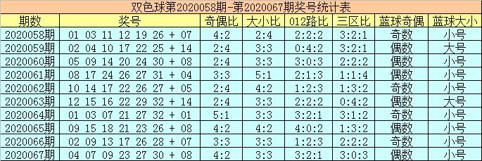 [公益彩票]陈华双色球第20068期:红球胆码05 24