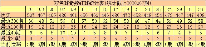 [公益彩票]李君双色球第20068期:预计红球和值下降