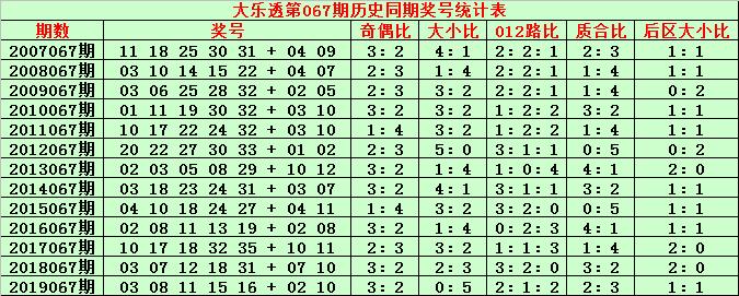 [公益彩票]金成大乐透第20067期:前区质数号走热