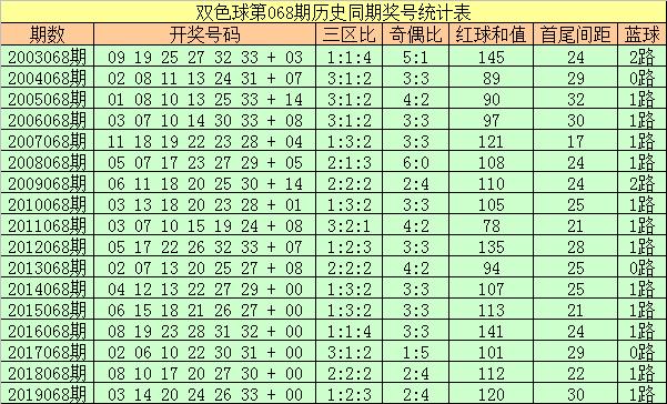 [公益彩票]彩侠双色球第20068期:红三区比参考1-3-2